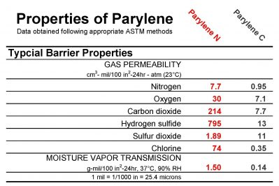 Parylene_Barrier_Properties_Chart
